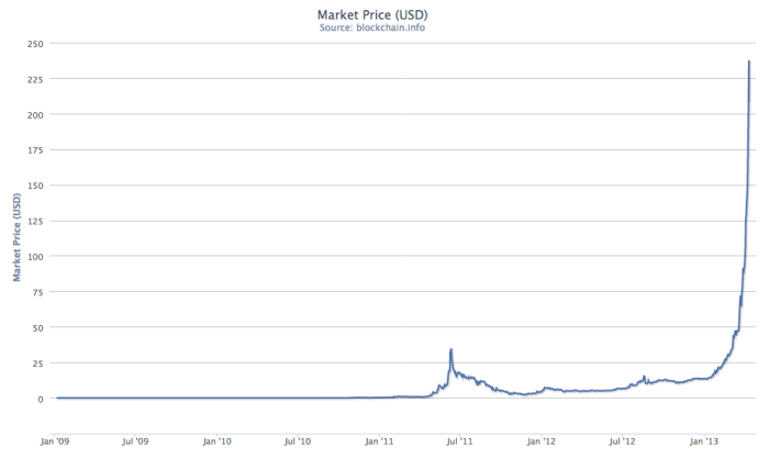 Bitcoin-market-price