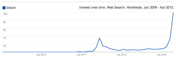 Bitcoin_Google_Trends